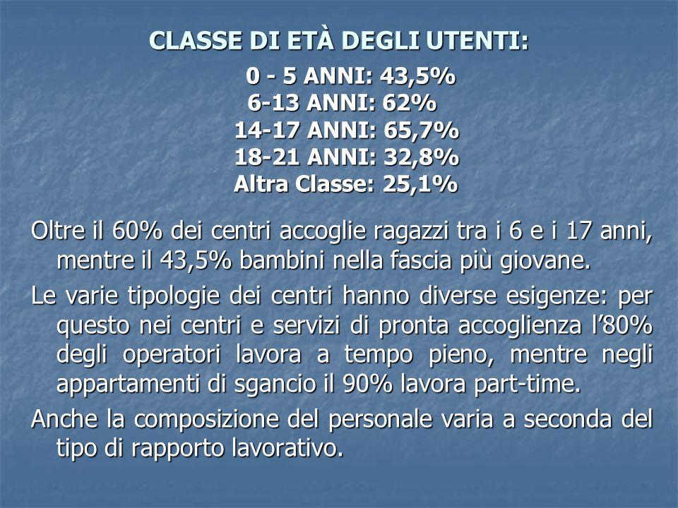 CLASSE DI ETÀ DEGLI UTENTI: Oltre il 60% dei centri accoglie ragazzi tra i 6 e i 17 anni, mentre il 43,5% bambini nella fascia più giovane. Le varie t