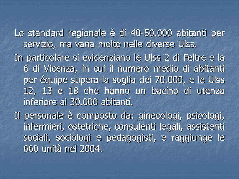 Lo standard regionale è di 40-50.000 abitanti per servizio, ma varia molto nelle diverse Ulss. In particolare si evidenziano le Ulss 2 di Feltre e la