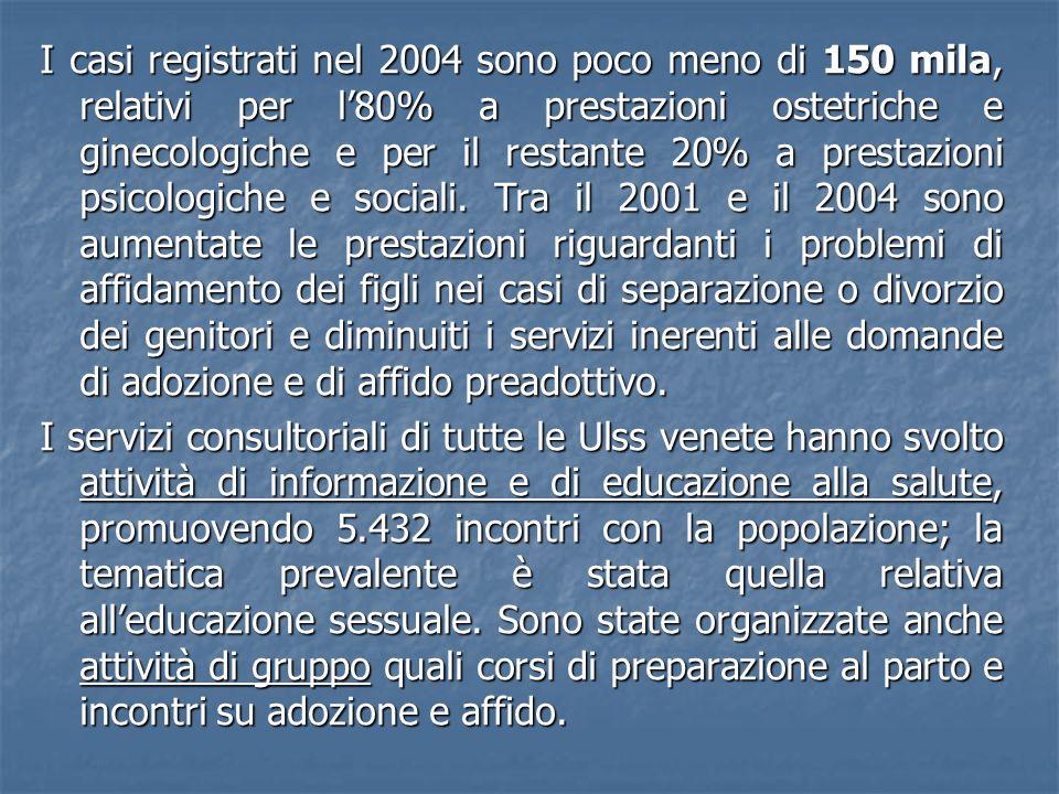 I casi registrati nel 2004 sono poco meno di 150 mila, relativi per l80% a prestazioni ostetriche e ginecologiche e per il restante 20% a prestazioni