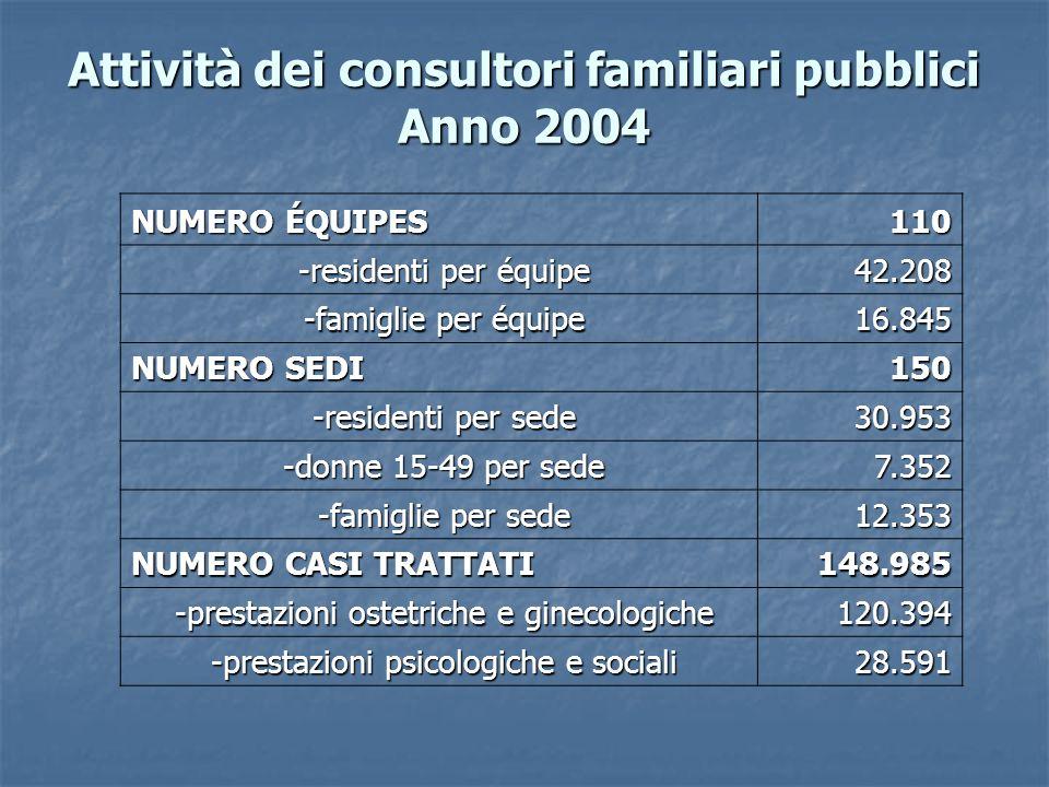 Attività dei consultori familiari pubblici Anno 2004 NUMERO ÉQUIPES 110 -residenti per équipe -residenti per équipe42.208 -famiglie per équipe -famigl
