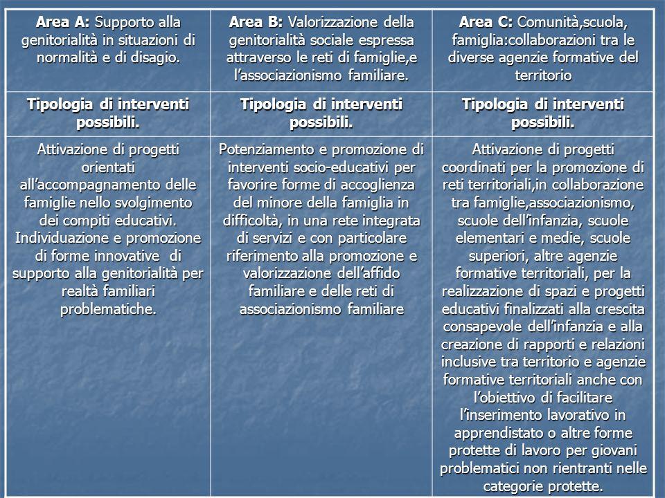 Area A: Supporto alla genitorialità in situazioni di normalità e di disagio. Area B: Valorizzazione della genitorialità sociale espressa attraverso le
