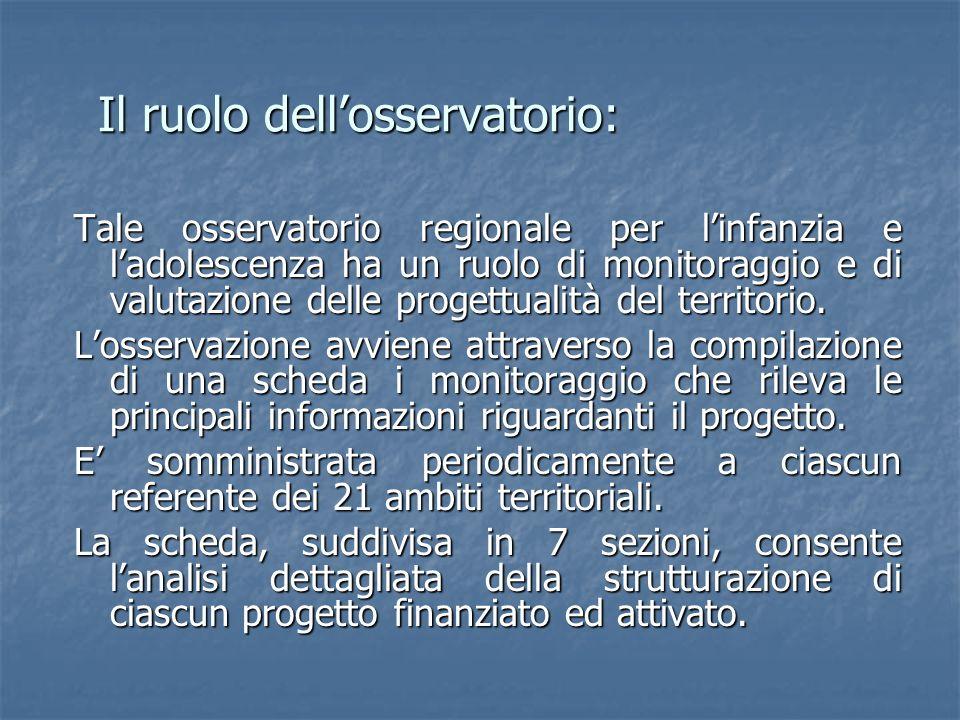 Il ruolo dellosservatorio: Tale osservatorio regionale per linfanzia e ladolescenza ha un ruolo di monitoraggio e di valutazione delle progettualità d