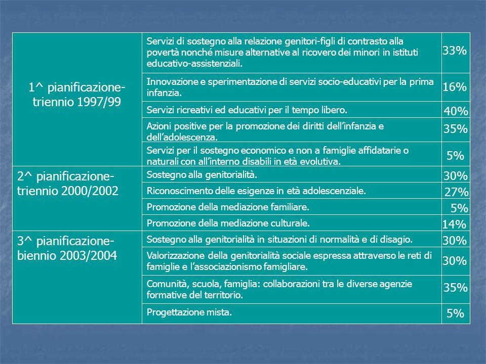 1^ pianificazione- triennio 1997/99 Servizi di sostegno alla relazione genitori-figli di contrasto alla povertà nonché misure alternative al ricovero