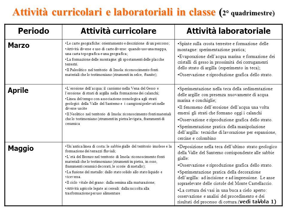 11 Attività curricolari e laboratoriali in classe ( 2° quadrimestre) PeriodoAttività curricolareAttività laboratoriale Marzo Le carte geografiche: ori