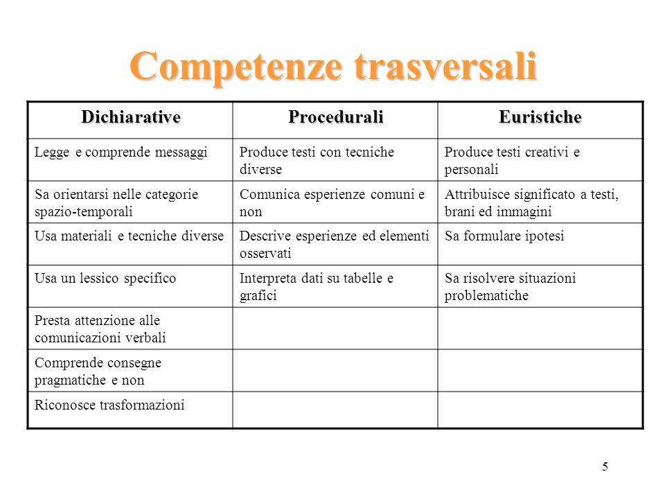 5 Competenze trasversali DichiarativeProceduraliEuristiche Legge e comprende messaggiProduce testi con tecniche diverse Produce testi creativi e perso