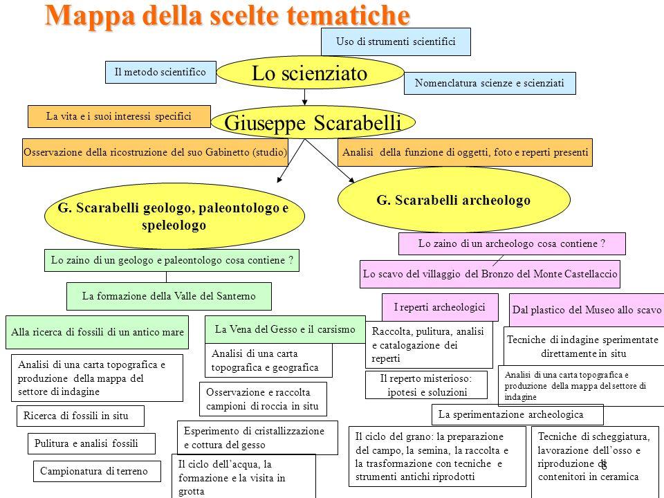 8 Mappa della scelte tematiche Lo scienziato Il metodo scientifico Uso di strumenti scientifici Nomenclatura scienze e scienziati Giuseppe Scarabelli