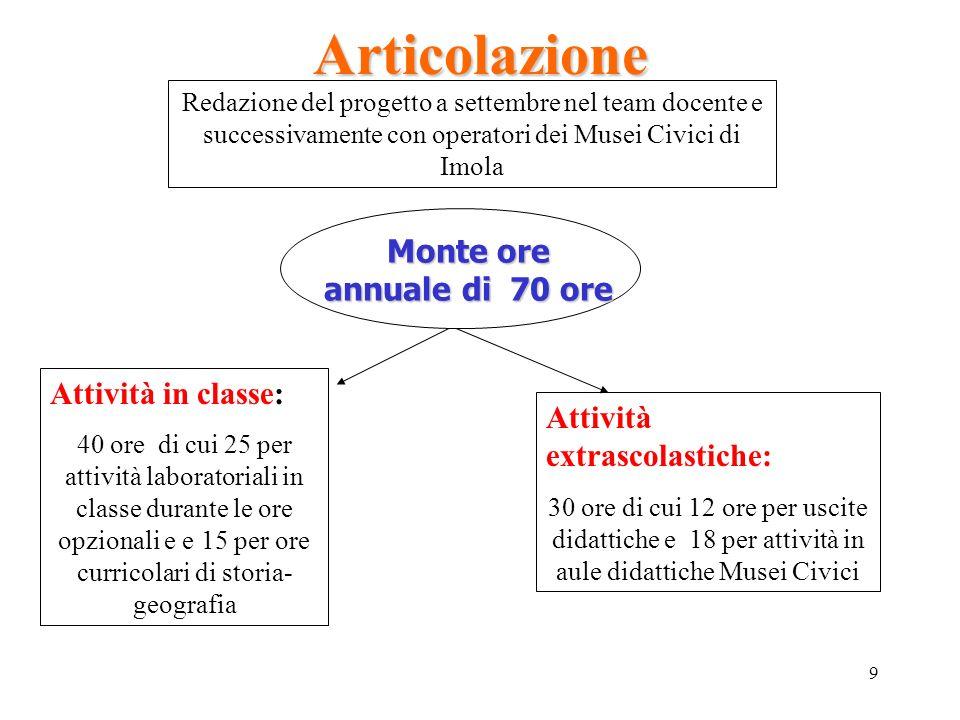9 Articolazione Redazione del progetto a settembre nel team docente e successivamente con operatori dei Musei Civici di Imola Monte ore annuale di 70