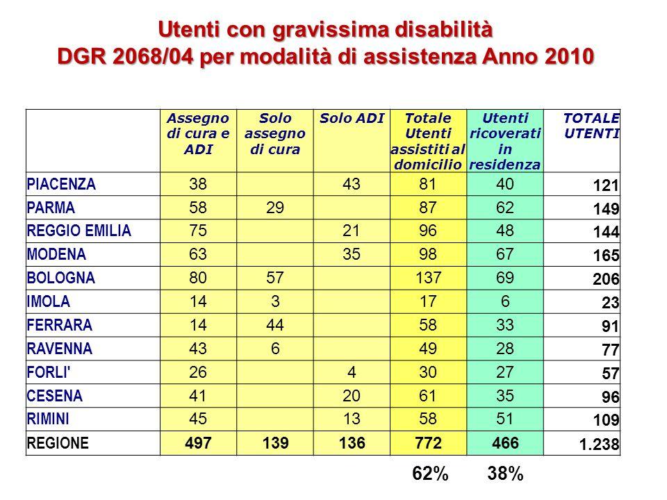 Utenti con gravissima disabilità DGR 2068/04 per modalità di assistenza Anno 2010 Assegno di cura e ADI Solo assegno di cura Solo ADITotale Utenti ass