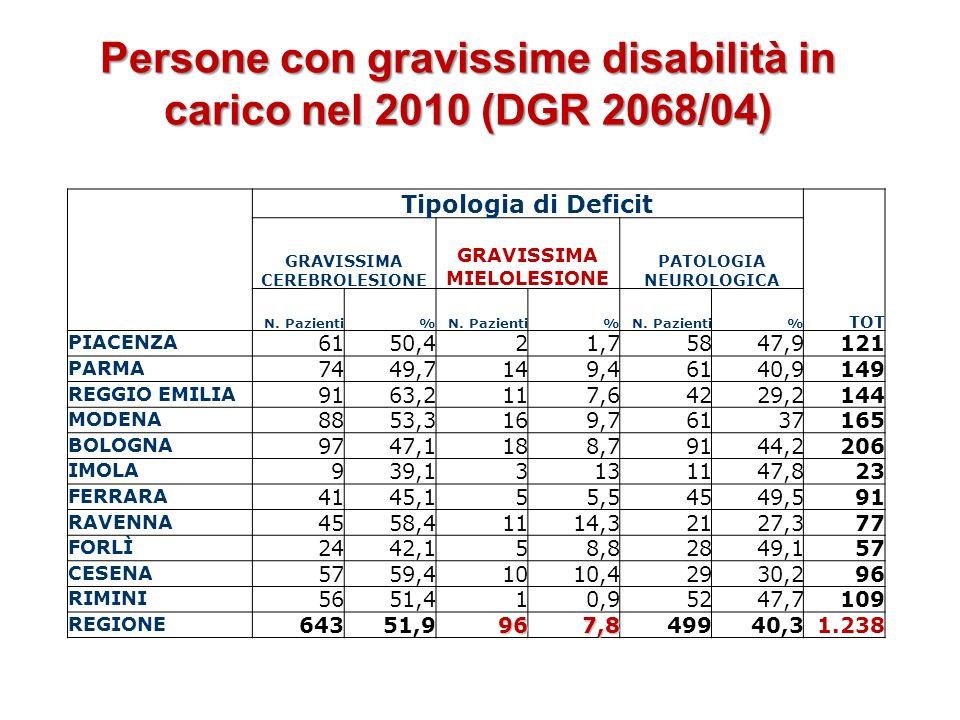 Persone con gravissime disabilità in carico nel 2010 (DGR 2068/04) Tipologia di Deficit TOT GRAVISSIMA CEREBROLESIONE GRAVISSIMA MIELOLESIONE PATOLOGI