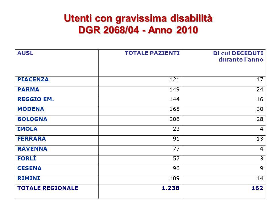 Utenti con gravissima disabilità DGR 2068/04 - Anno 2010 AUSLTOTALE PAZIENTIDi cui DECEDUTI durante l'anno PIACENZA12117 PARMA14924 REGGIO EM.14416 MO
