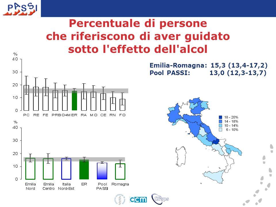 Emilia-Romagna: 15,3 (13,4-17,2) Pool PASSI: 13,0 (12,3-13,7) Percentuale di persone che riferiscono di aver guidato sotto l'effetto dell'alcol