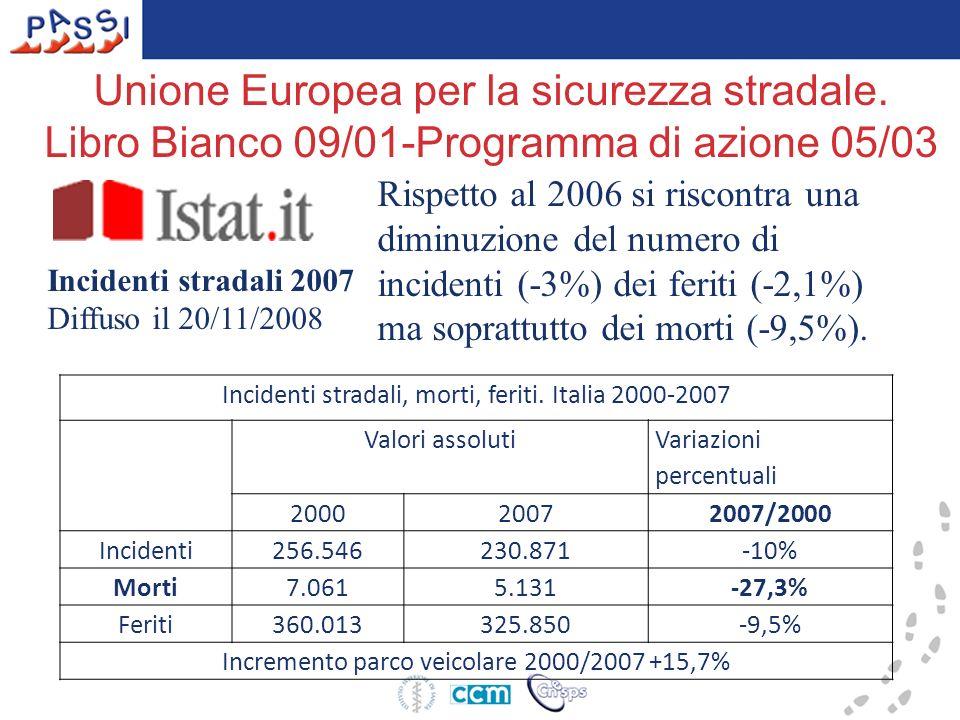 Incidenti stradali 2007 Diffuso il 20/11/2008 Morti in incidenti stradali nei Paesi UE 2000/2007 Paesi Valori assolutiVariazioni percentuali 200020072007/2000 Portogallo1.877974-48,1% Lussemburgo 7643-43,4% Francia8.0794.079-42,8% Olanda1.082709-34,5% Lettonia635419-34% Germania7.5034.949-34% Spagna5.7773.823-33,8% Austria976691-29,2% Belgio1.4701.067-27,4% Italia7.0615.131-27,3% Regno Unito 3.5803.058-14,6% R.