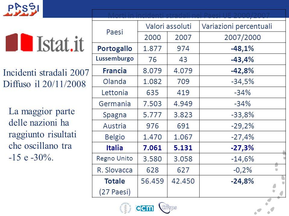 Incidenti stradali 2007 Diffuso il 20/11/2008 Morti in incidenti stradali nei Paesi UE 2000/2007 Paesi Valori assolutiVariazioni percentuali 200020072
