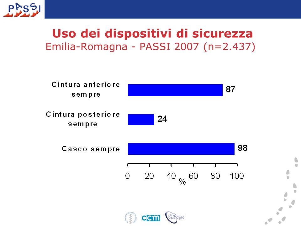Emilia-Romagna: 15,3 (13,4-17,2) Pool PASSI: 13,0 (12,3-13,7) Percentuale di persone che riferiscono di aver guidato sotto l effetto dell alcol
