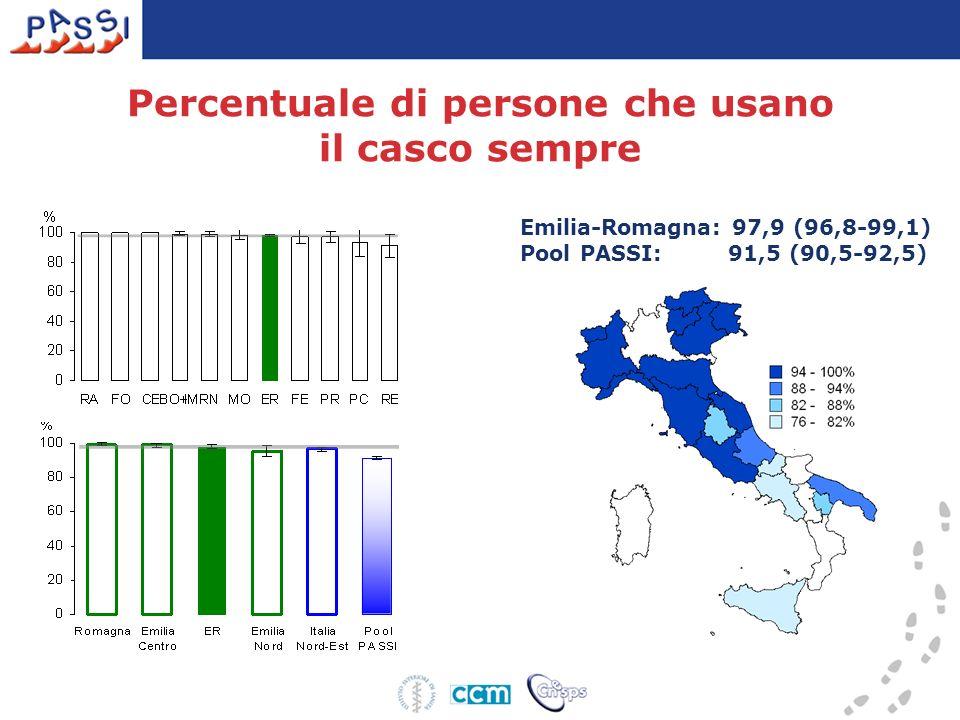 Emilia-Romagna: 97,9 (96,8-99,1) Pool PASSI: 91,5 (90,5-92,5) Percentuale di persone che usano il casco sempre