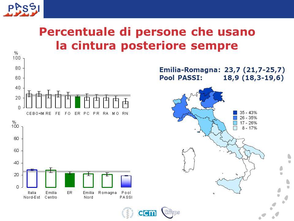 Emilia-Romagna: 23,7 (21,7-25,7) Pool PASSI: 18,9 (18,3-19,6) Percentuale di persone che usano la cintura posteriore sempre