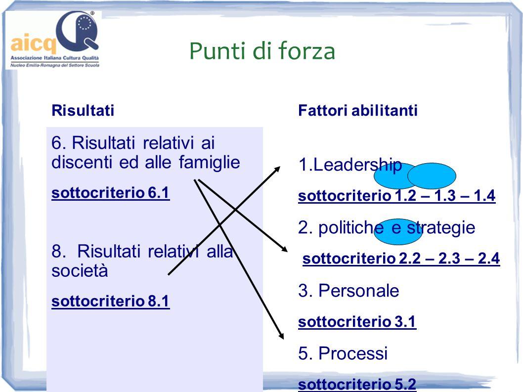 Punti di forza RisultatiFattori abilitanti 6. Risultati relativi ai discenti ed alle famiglie sottocriterio 6.1 1.Leadership sottocriterio 1.2 – 1.3 –