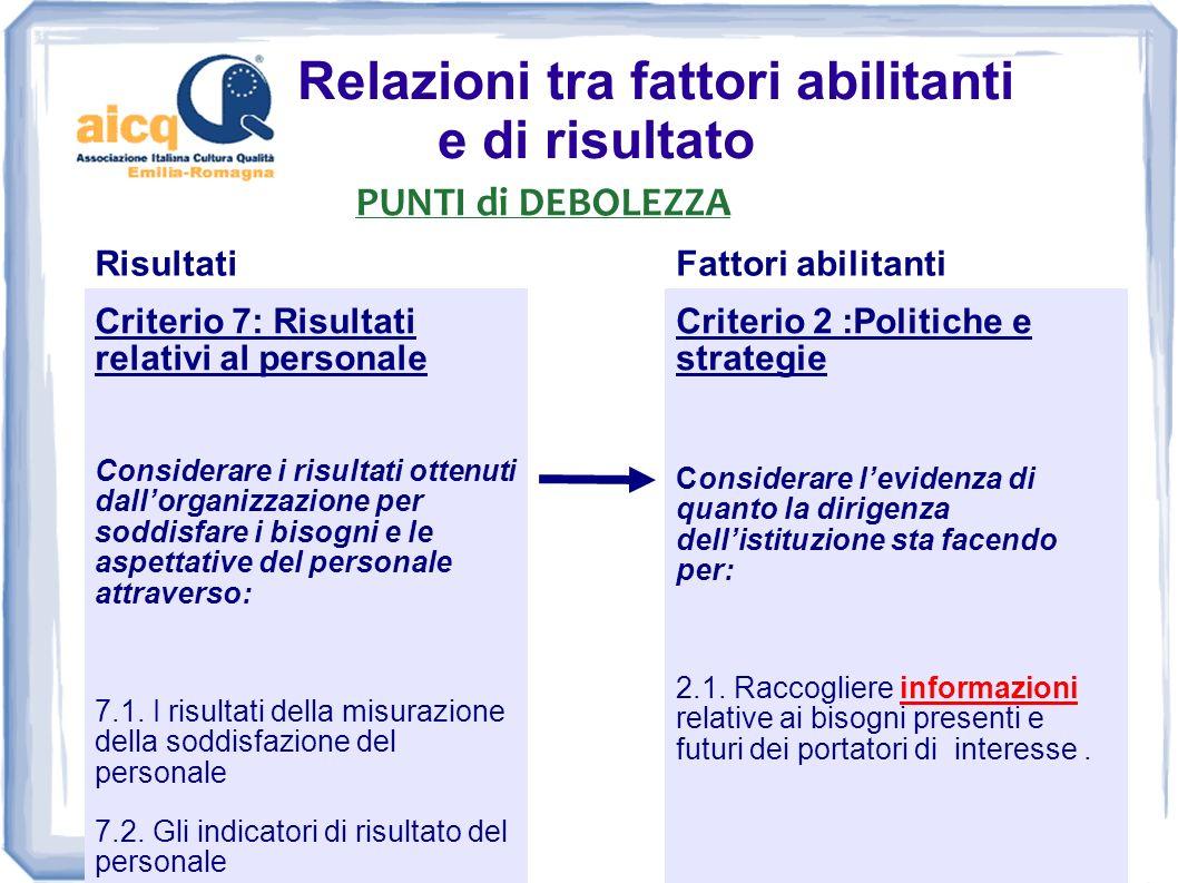 Relazioni tra fattori abilitanti e di risultato PUNTI di DEBOLEZZA RisultatiFattori abilitanti sottocriterio 6.2 sottocriterio 7.1 sottocriterio 7.2 sottocriterio 8.2 sottocriterio 9.1 sottocriterio 9.2 Criterio 4 :Partnership e risorse Considerare levidenza di quanto la dirigenza dellistituzione sta facendo per: 4.1.