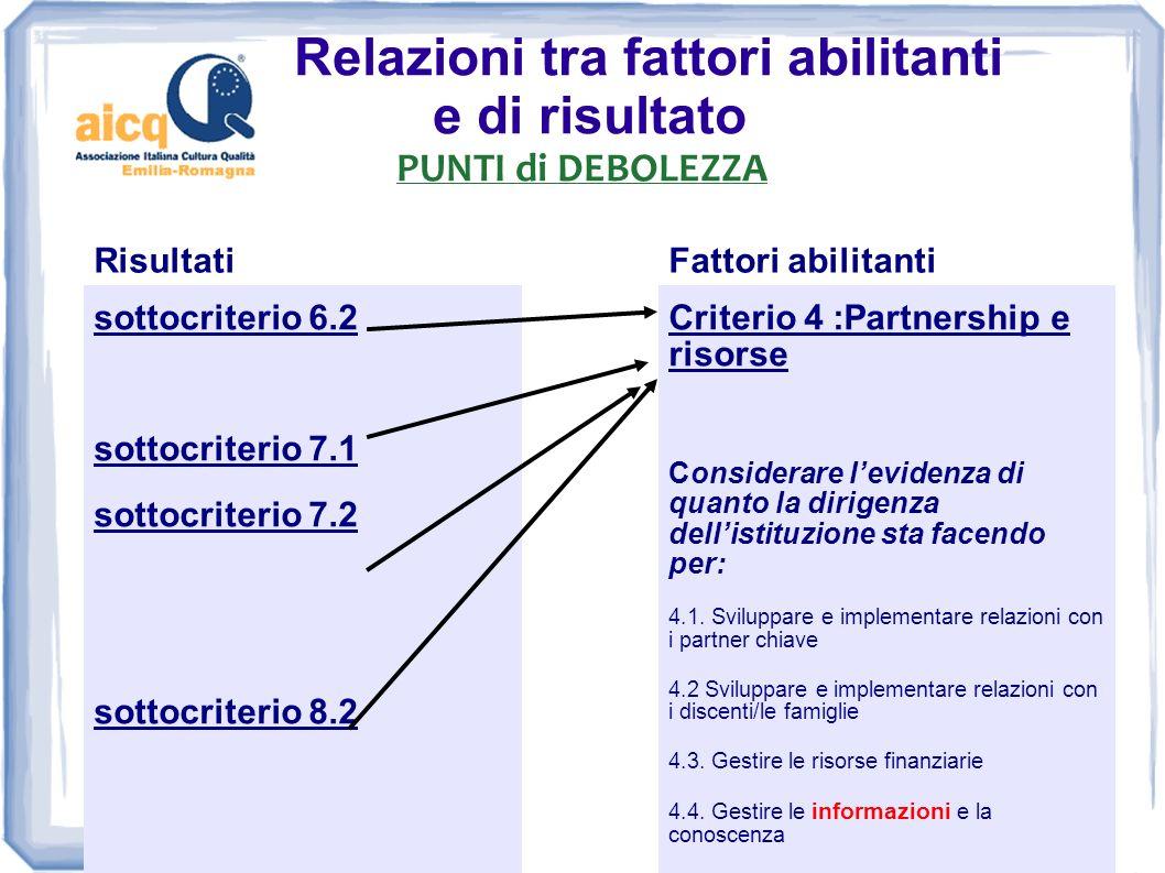Relazioni tra fattori abilitanti e di risultato PUNTI di DEBOLEZZA RisultatiFattori abilitanti sottocriterio 6.2 sottocriterio 7.1 sottocriterio 7.2 s