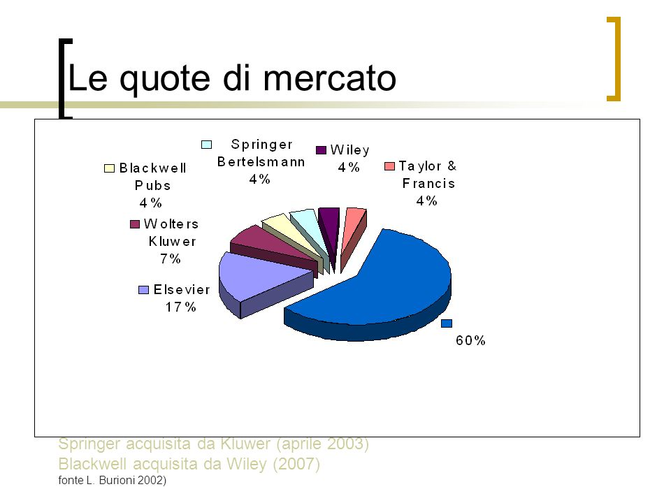 Le quote di mercato Springer acquisita da Kluwer (aprile 2003) Blackwell acquisita da Wiley (2007) fonte L. Burioni 2002)