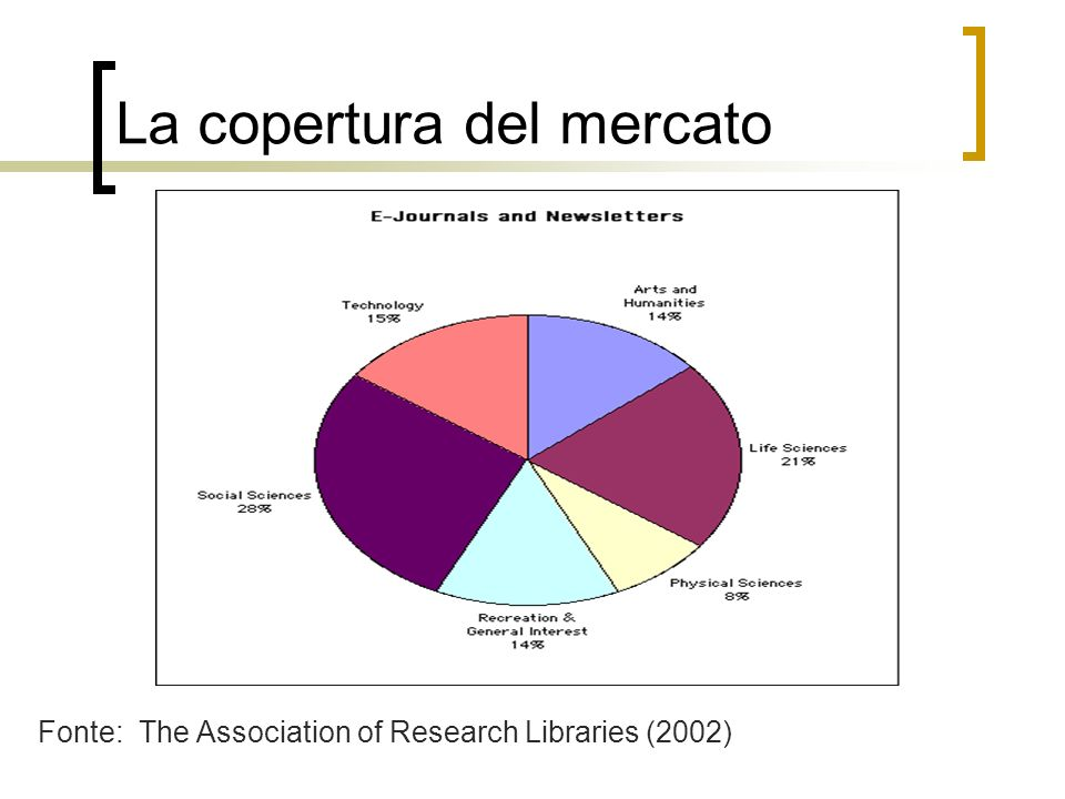 La copertura del mercato Fonte: The Association of Research Libraries (2002)