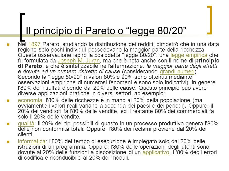 Il principio di Pareto o legge 80/20 Nel 1897 Pareto, studiando la distribuzione dei redditi, dimostrò che in una data regione solo pochi individui po