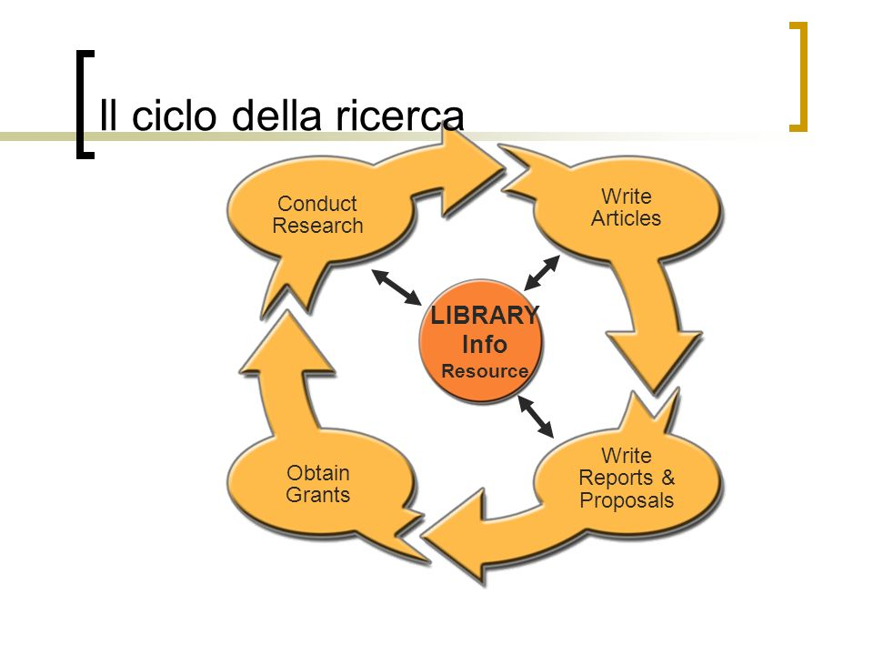 Il ciclo della ricerca Conduct Research Obtain Grants Write Articles Write Reports & Proposals LIBRARY Info Resource