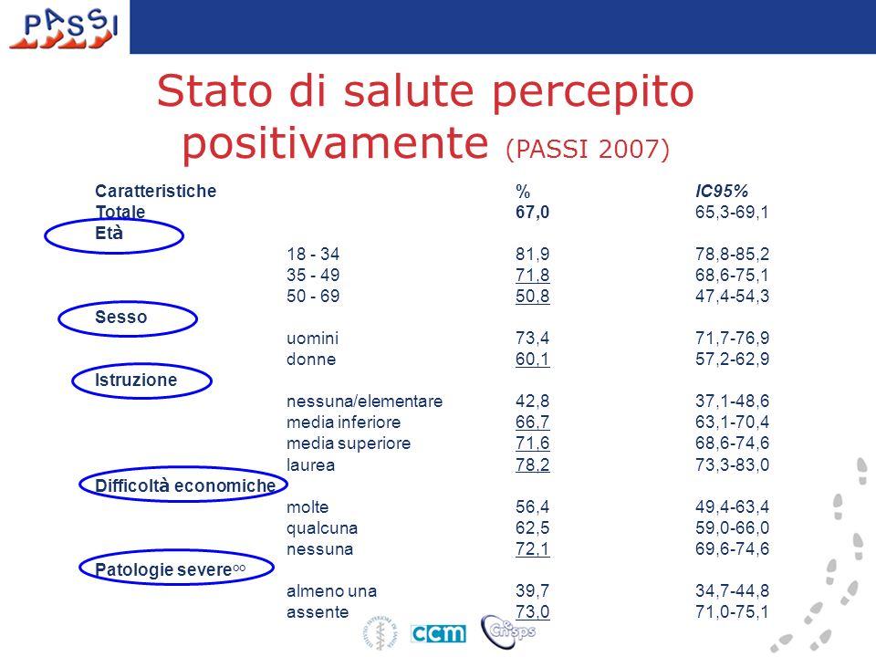Stato di salute percepito positivamente (PASSI 2007) Caratteristiche%IC95% Totale67,065,3-69,1 Et à 18 - 34 81,978,8-85,2 35 - 49 71,868,6-75,1 50 - 6