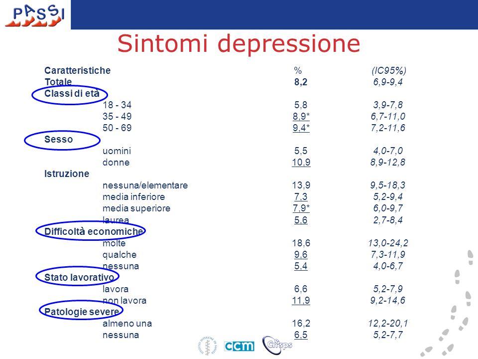 Sintomi depressione Caratteristiche % (IC95%) Totale 8,26,9-9,4 Classi di et à 18 - 34 5,83,9-7,8 35 - 49 8,9*6,7-11,0 50 - 69 9,4*7,2-11,6 Sesso uomi