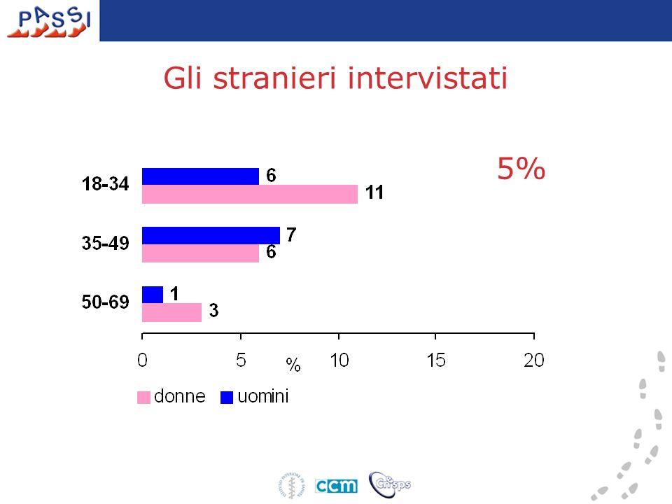 Gli stranieri intervistati 5%