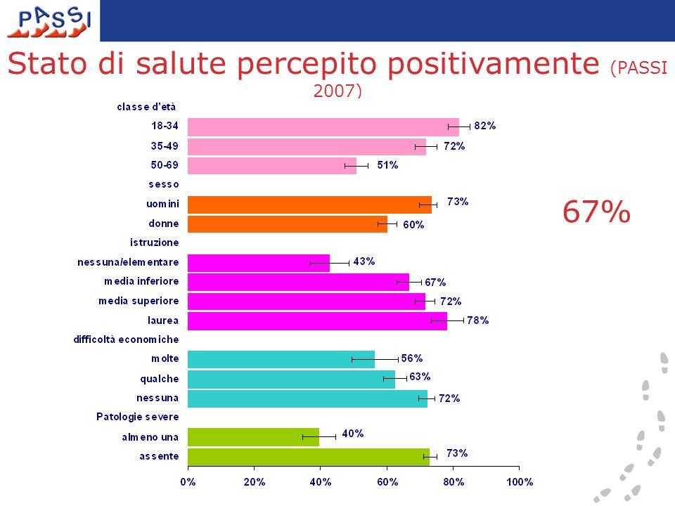 Stato di salute percepito positivamente (PASSI 2007) 67%