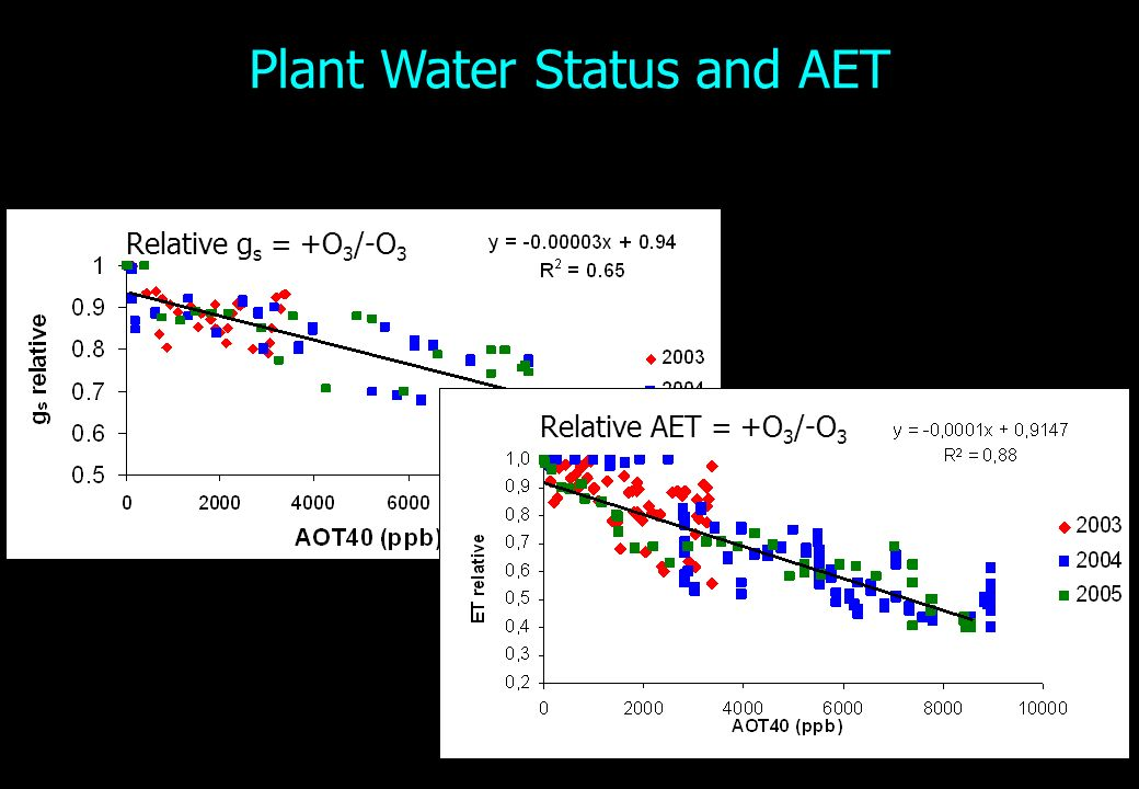 Plant Water Status and AET Relative g s = +O 3 /-O 3 Relative AET = +O 3 /-O 3