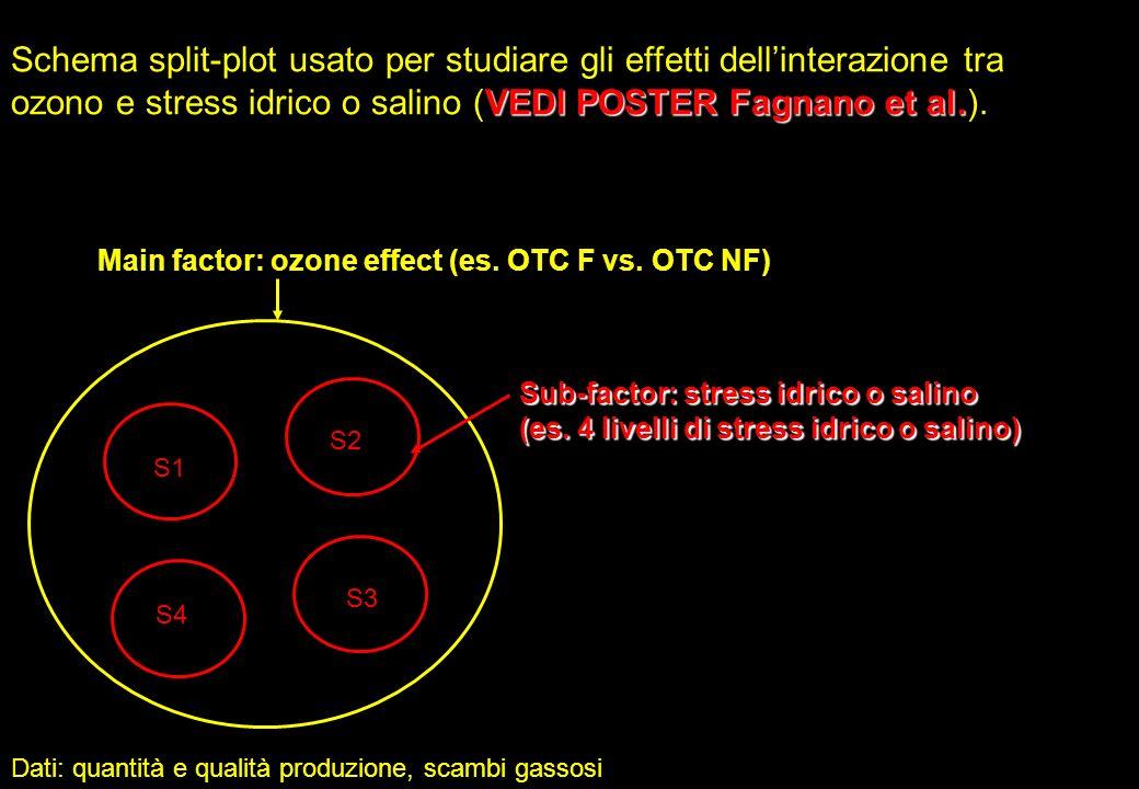 VEDI POSTER Fagnano et al. Schema split-plot usato per studiare gli effetti dellinterazione tra ozono e stress idrico o salino (VEDI POSTER Fagnano et
