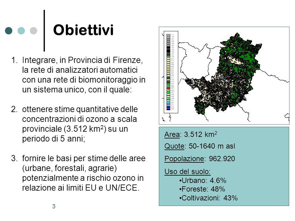 3 Obiettivi 1.Integrare, in Provincia di Firenze, la rete di analizzatori automatici con una rete di biomonitoraggio in un sistema unico, con il quale