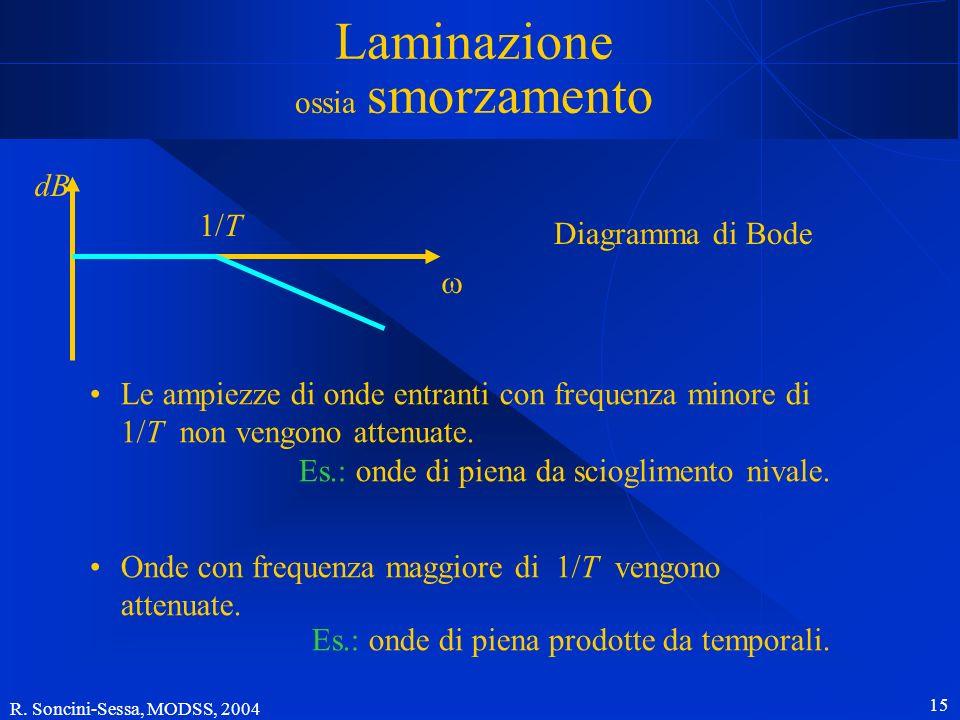 R. Soncini-Sessa, MODSS, 2004 15 dB 1/T Le ampiezze di onde entranti con frequenza minore di 1/T non vengono attenuate. Es.: onde di piena da scioglim