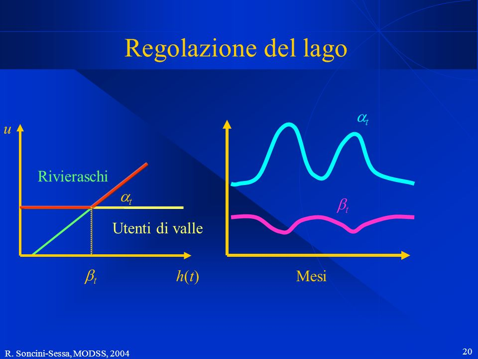 R. Soncini-Sessa, MODSS, 2004 20 Utenti di valle Mesi t t Rivieraschi h(t)h(t) u Regolazione del lago t t