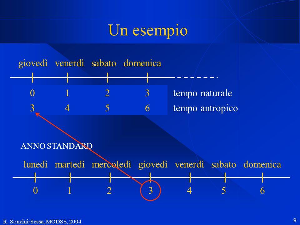 R. Soncini-Sessa, MODSS, 2004 9 Un esempio ANNO STANDARD lunedìdomenicasabatovenerdìgiovedìmercoledìmartedì 0654321 domenicasabatovenerdìgiovedì 1gen0