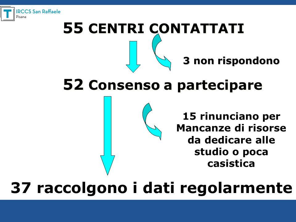 55 CENTRI CONTATTATI 52 Consenso a partecipare 37 raccolgono i dati regolarmente 15 rinunciano per Mancanze di risorse da dedicare alle studio o poca
