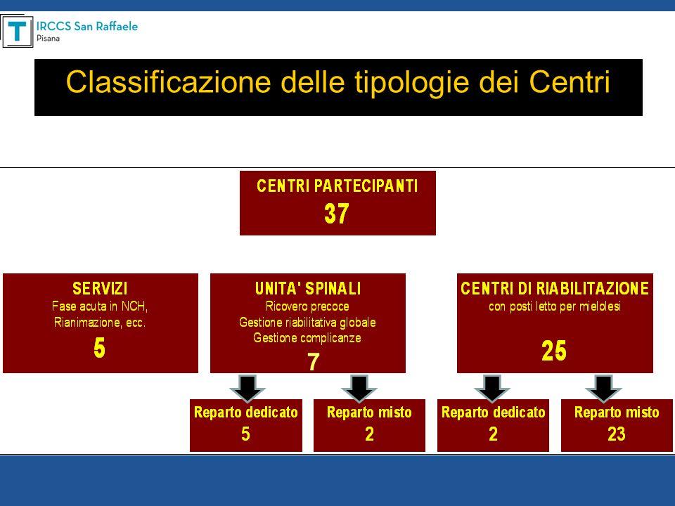 Classificazione delle tipologie dei Centri 7