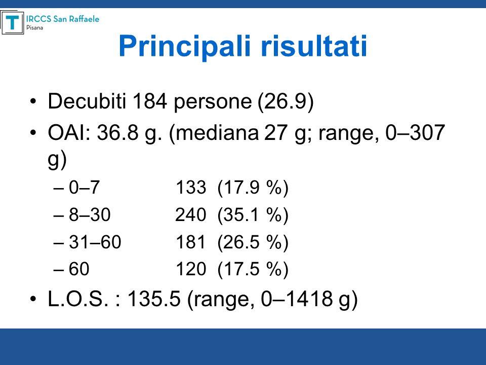 Principali risultati Decubiti 184 persone (26.9) OAI: 36.8 g. (mediana 27 g; range, 0–307 g) –0–7 133 (17.9 %) –8–30 240 (35.1 %) –31–60 181 (26.5 %)
