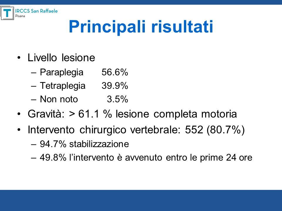 Principali risultati Livello lesione –Paraplegia 56.6% –Tetraplegia39.9% –Non noto 3.5% Gravità: > 61.1 % lesione completa motoria Intervento chirurgi