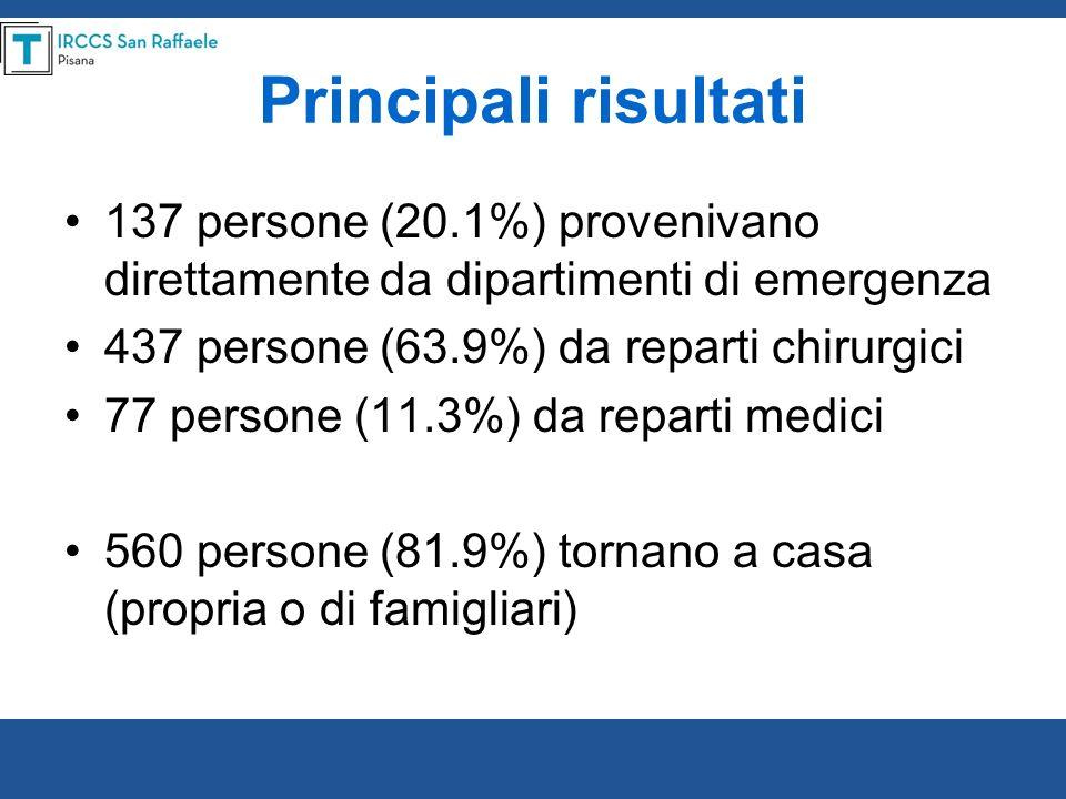 Principali risultati 137 persone (20.1%) provenivano direttamente da dipartimenti di emergenza 437 persone (63.9%) da reparti chirurgici 77 persone (1