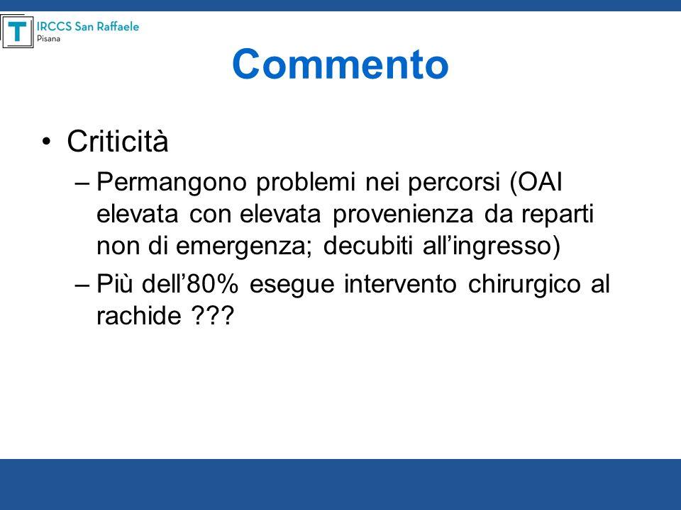 Commento Criticità –Permangono problemi nei percorsi (OAI elevata con elevata provenienza da reparti non di emergenza; decubiti allingresso) –Più dell