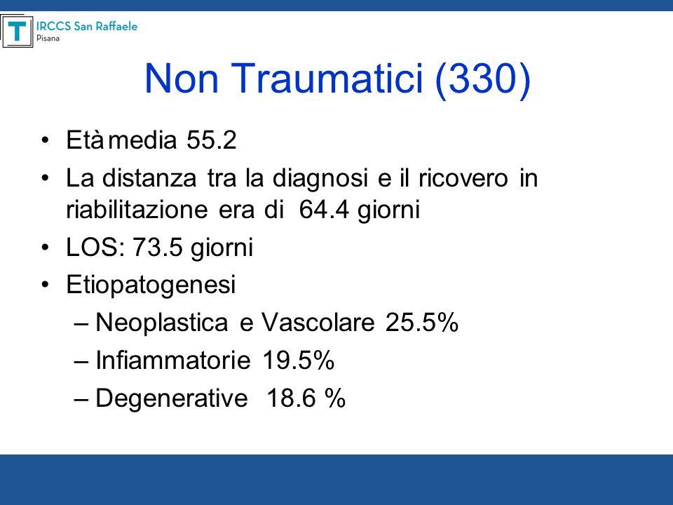 Non Traumatici (330) Etàmedia 55.2 La distanza tra la diagnosi e il ricovero in riabilitazione era di 64.4 giorni LOS: 73.5 giorni Etiopatogenesi –Neo