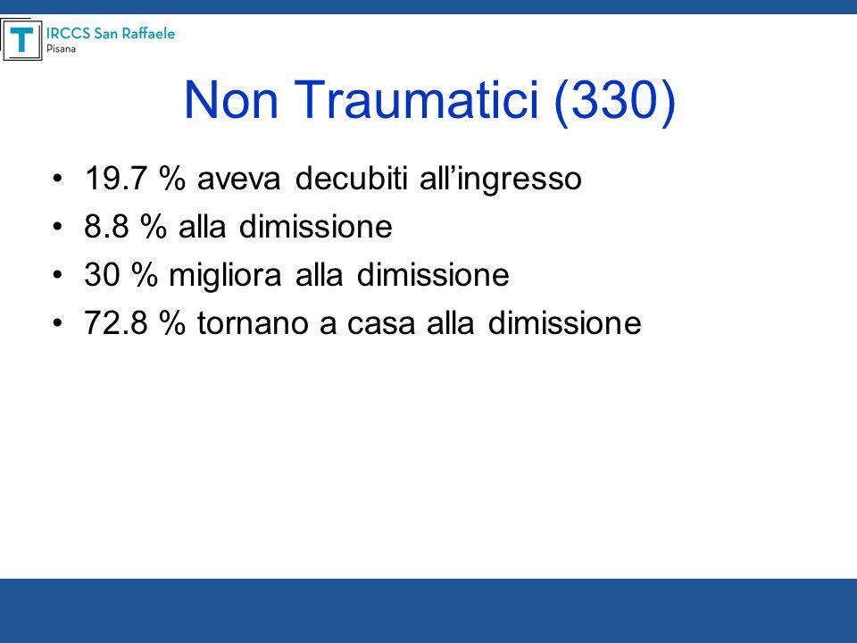 Non Traumatici (330) 19.7 % aveva decubiti allingresso 8.8 % alla dimissione 30 % migliora alla dimissione 72.8 % tornano a casa alla dimissione