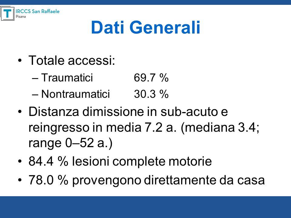 Dati Generali Totale accessi: –Traumatici69.7 % –Nontraumatici30.3 % Distanza dimissione in sub-acuto e reingresso in media 7.2 a. (mediana 3.4; range