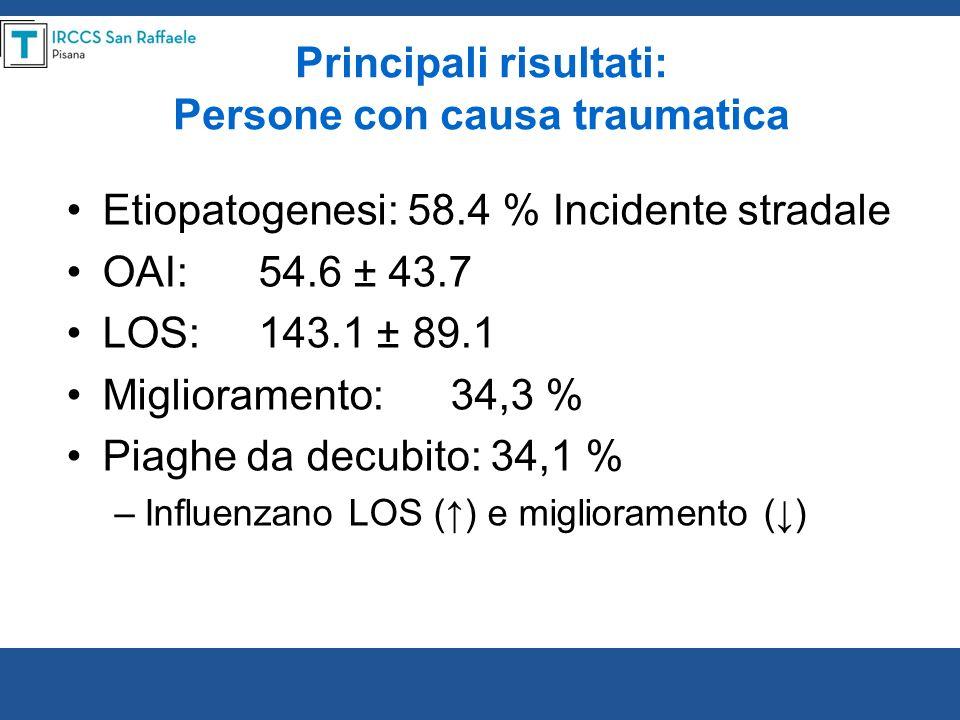 Principali risultati: Persone con causa traumatica Etiopatogenesi: 58.4 % Incidente stradale OAI:54.6 ± 43.7 LOS:143.1 ± 89.1 Miglioramento:34,3 % Pia