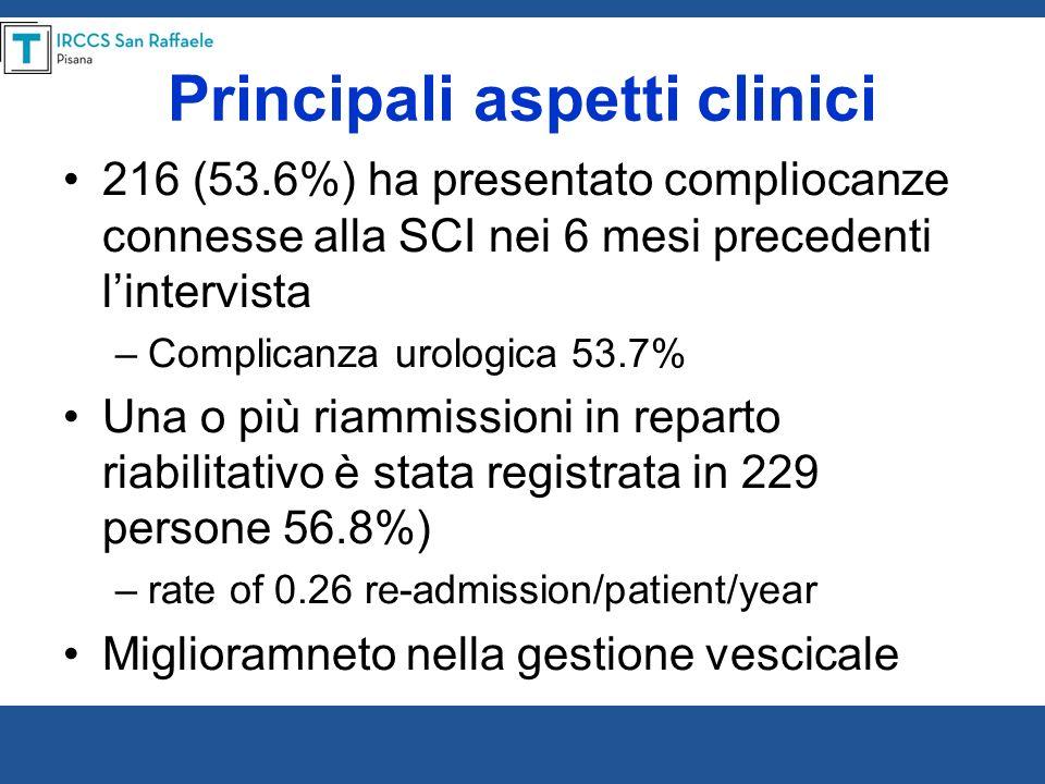 Principali aspetti clinici 216 (53.6%) ha presentato compliocanze connesse alla SCI nei 6 mesi precedenti lintervista –Complicanza urologica 53.7% Una