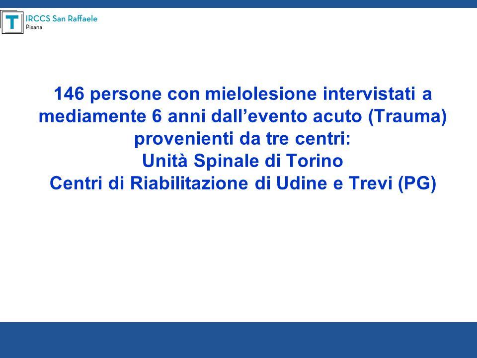 146 persone con mielolesione intervistati a mediamente 6 anni dallevento acuto (Trauma) provenienti da tre centri: Unità Spinale di Torino Centri di R