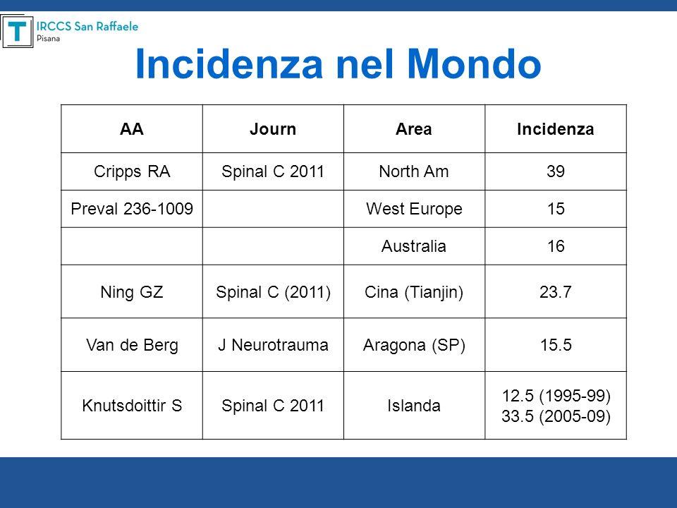 Incidenza nel Mondo AAJournAreaIncidenza Cripps RASpinal C 2011North Am39 Preval 236-1009West Europe15 Australia16 Ning GZSpinal C (2011)Cina (Tianjin